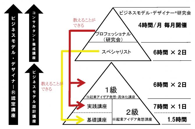 BMD-pyramid