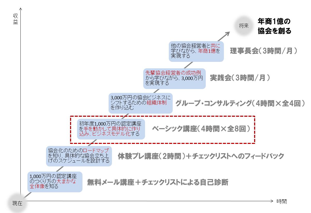 協会ビジネス販売経路図